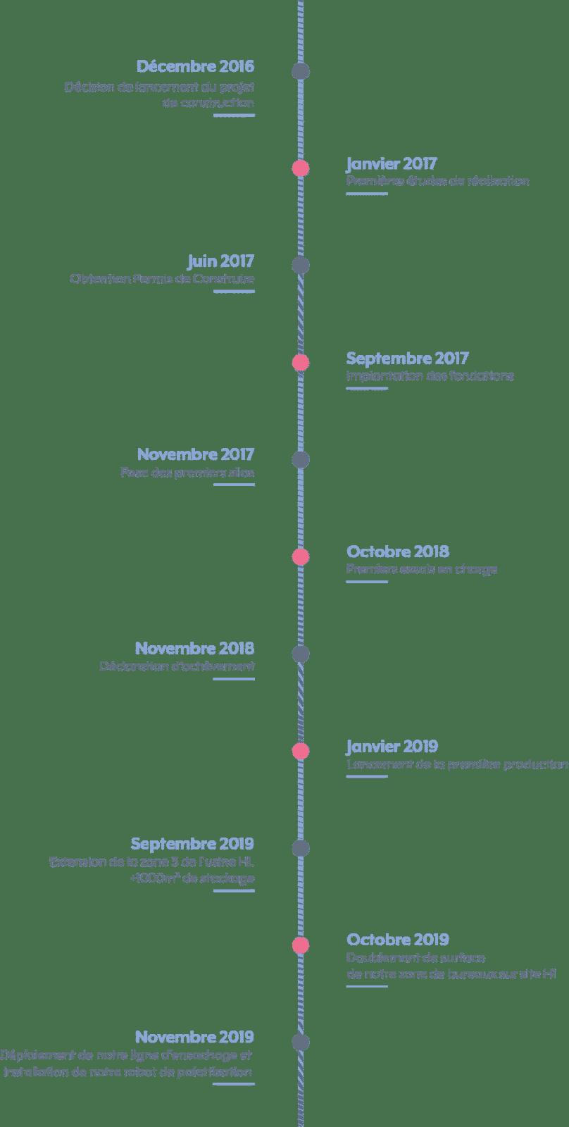Timeline histoire site industriel